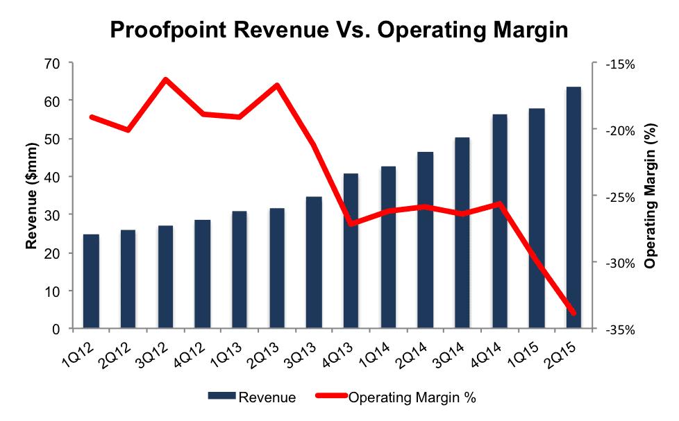 NewConstructs_PFPT_DecliningMargins_DangerZone_2015-10-12
