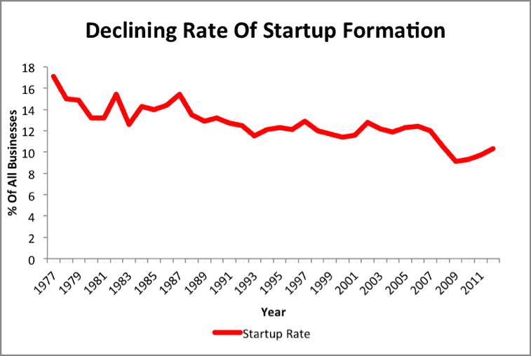 NewConstructs_DecliningStartupRate_2015-11-19