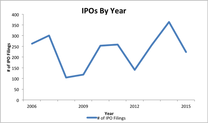 NewConstructs_IPOsPerYear_2015-11-19