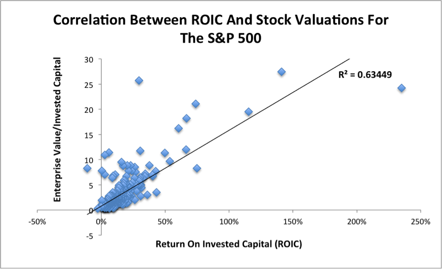 ROICvsValuationCorrelation_2015-11-30