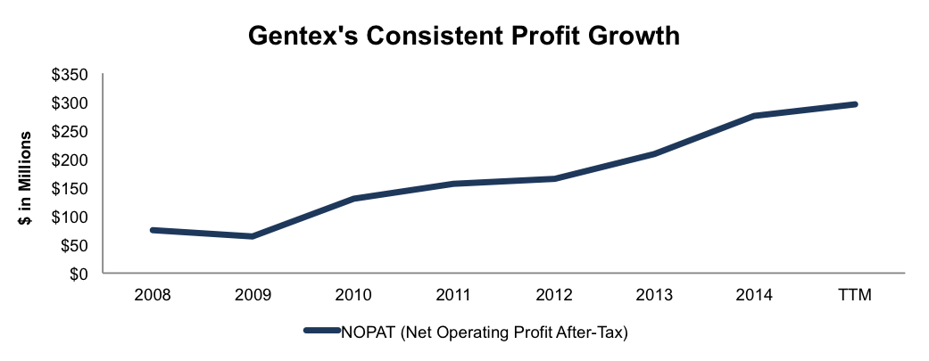 NewConstructs_GNTX_ProfitGrowth_2015-12-09