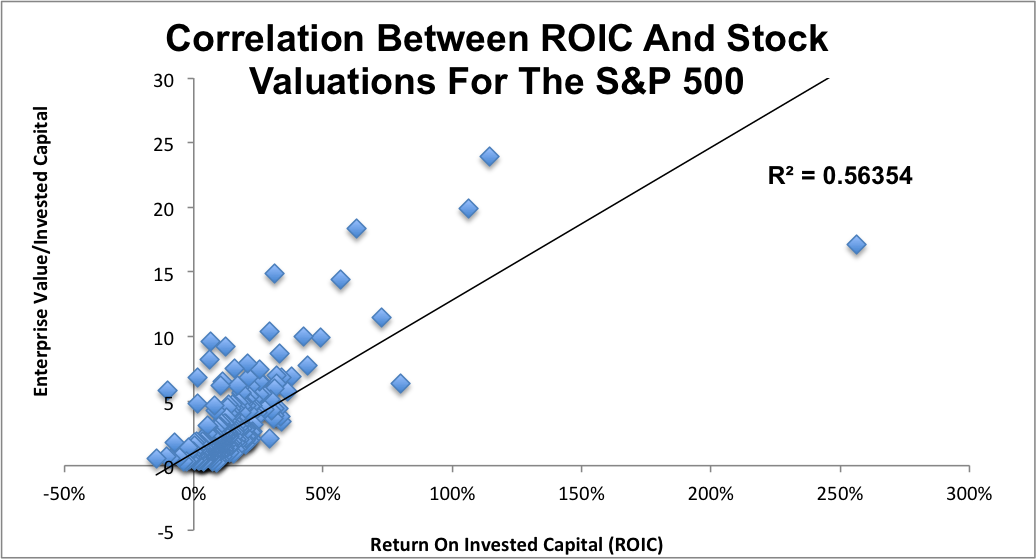ROIC_Regression_S&P500