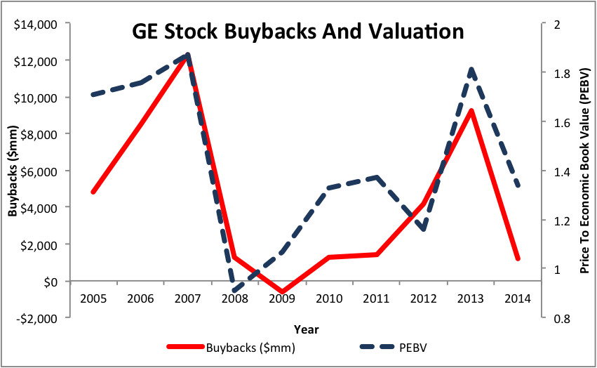 NewConstructs_GE_PoorBuybacks_DestroyValue2016-02-16