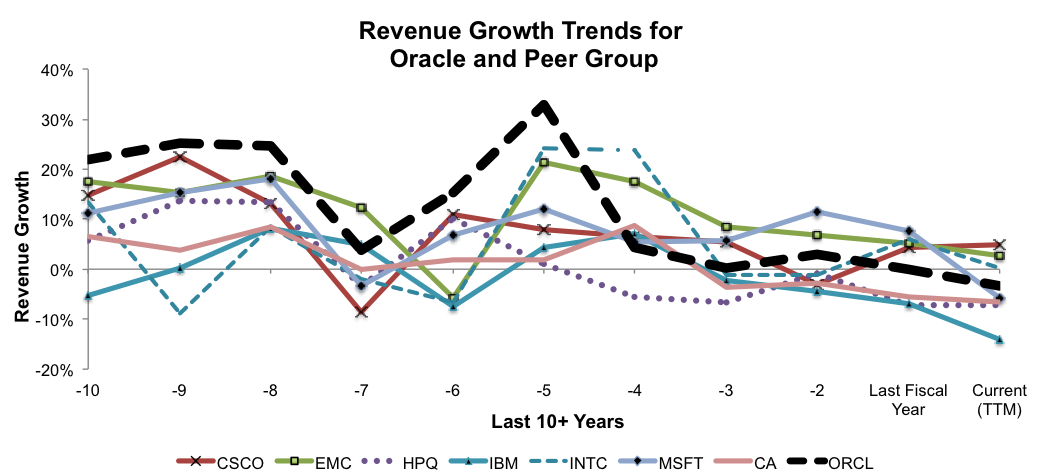 NewConstructs_RevenueGrowthTrends_ORCLvsPeers_Fig9_2016-02