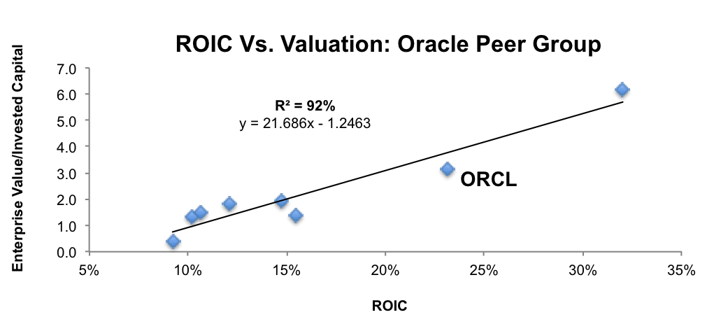 NewConstructs_ORCL_PeerGroup_Regression_2016-03-14