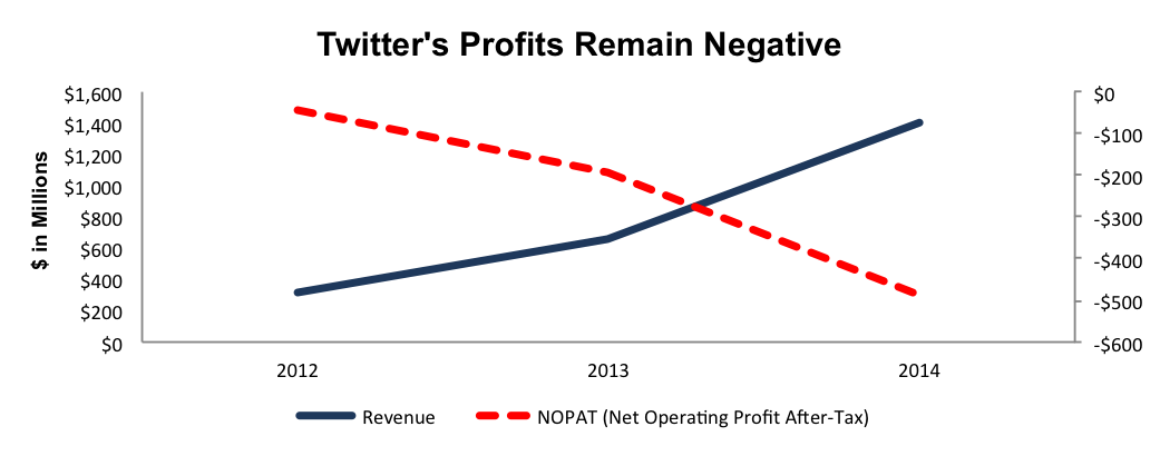 NewConstructs_TWTR_NegativeProfits_2016-03-15