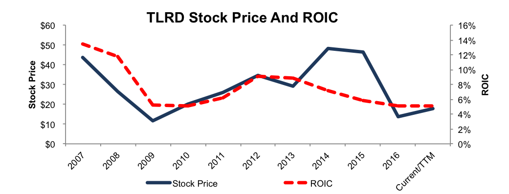 NewConstrcts_TRLD_ROIC_StockPrice_PostJosABankAcquisition_2016-04-04