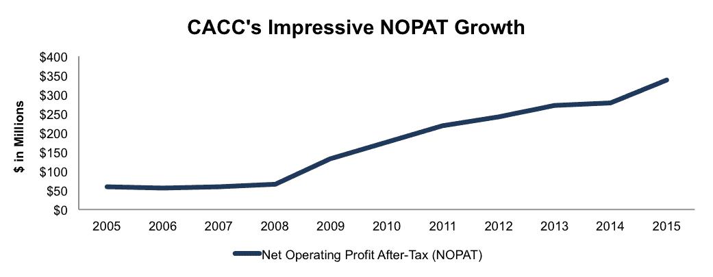 NewConstructs_CACC_NOPATGrowth_NewMAMDApril2016-04-15