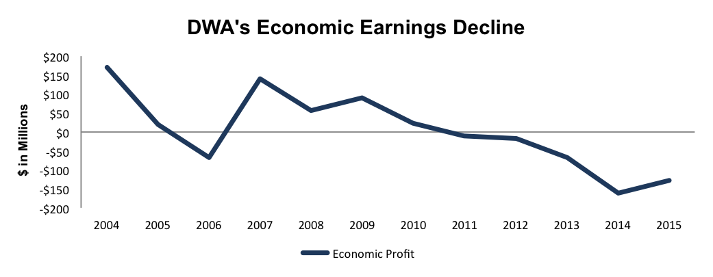 NewConstructs_DWA_EconomicEarningsDecline_2016-04-27