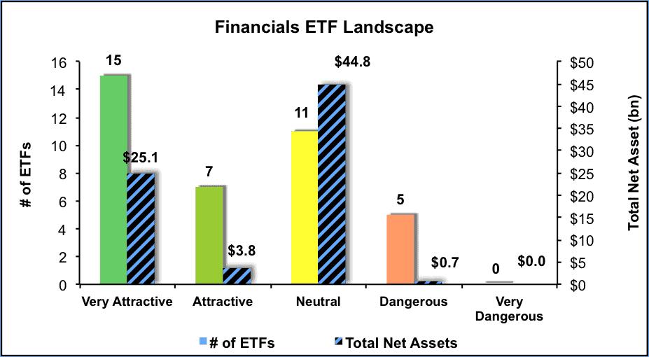 NewConstructs_FinancialsETFlandscape_2Q16