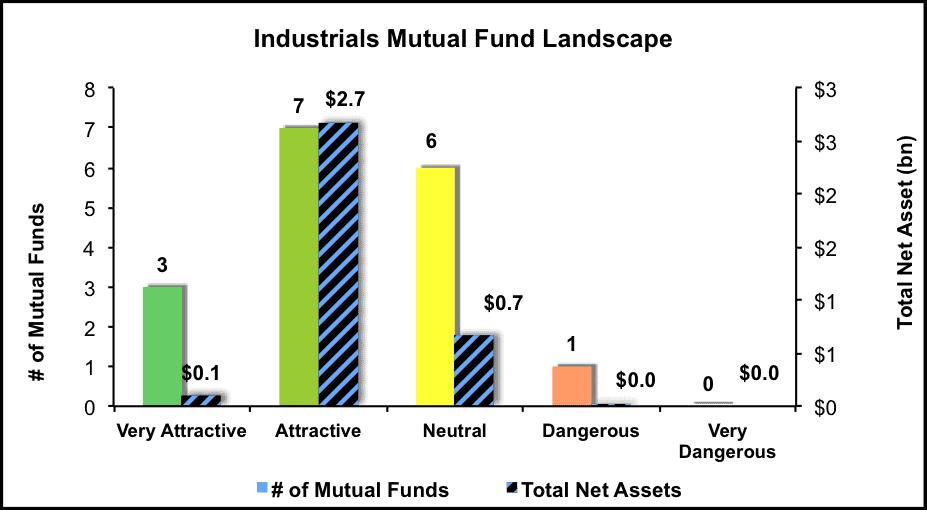 NewConstructs_IndustrialsMFlandscape_2Q16