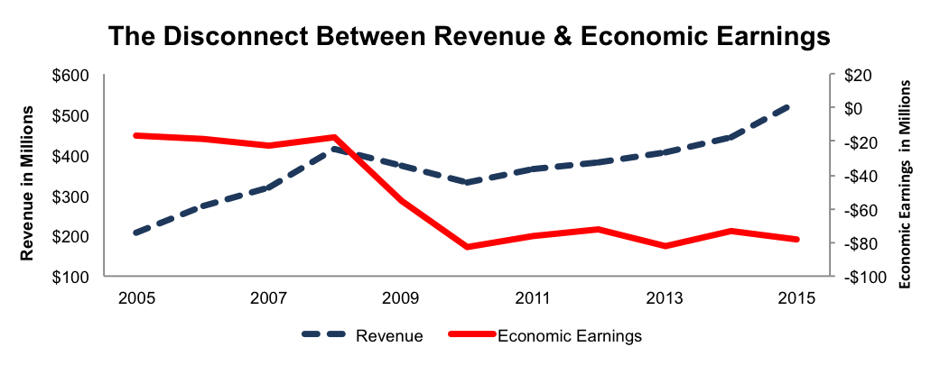 NewConstructs_MINI_Revenue_Vs_EconEarnings_2016-05-23