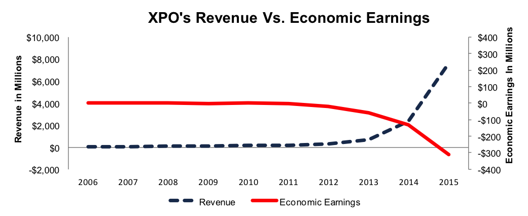 NewConstructs_XPO_RevenueVsEconomicEarnings_2016-05-16