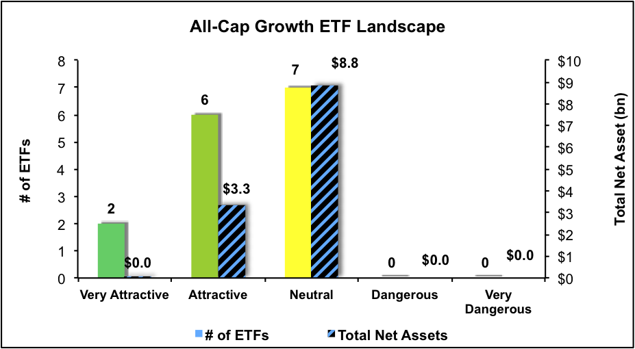 NewConstructs_ETFratingsLandscape_AllCapGrowth3Q16