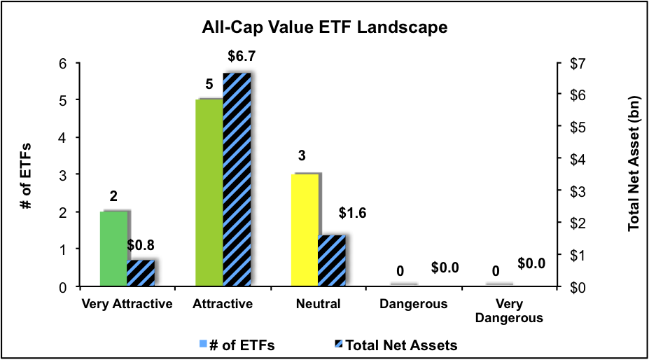 NewConstructs_ETFratingsLandscape_AllCapValue3Q16