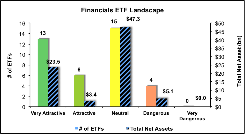 NewConstructs_ETFratingsLandscape_Financials_3Q16