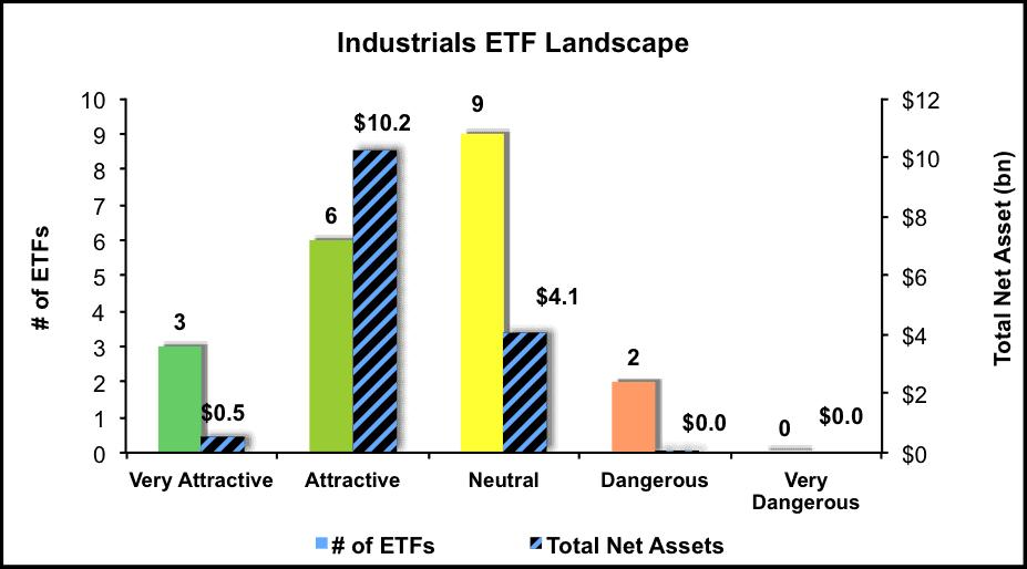 NewConstructs_ETFratingsLandscape_Industrials_3Q16