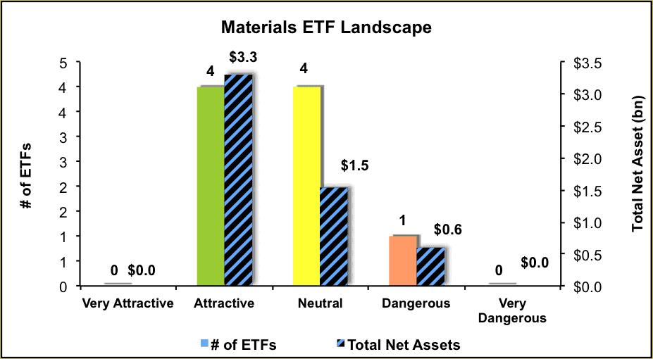 NewConstructs_ETFratingsLandscape_Materials3Q16