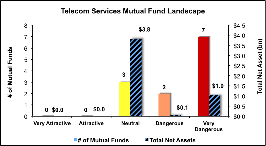 NewConstructs_MFratingsLandscape_TelecomServices_3Q16