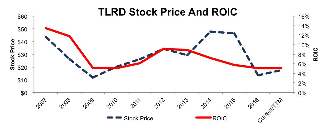 NewConstructs_TLRD_StockPriceROICdecline_2016-07-19
