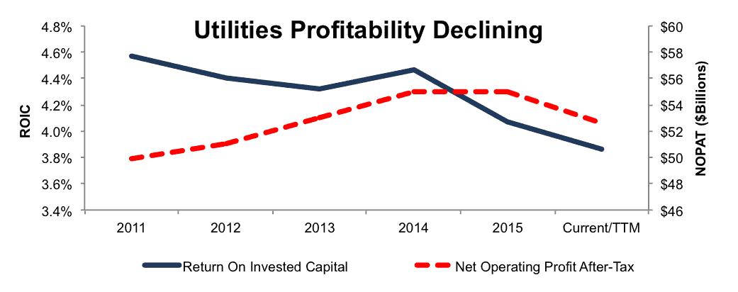 NewConstructs_UtilitiesProfitabilityDeclining_2016-08-10