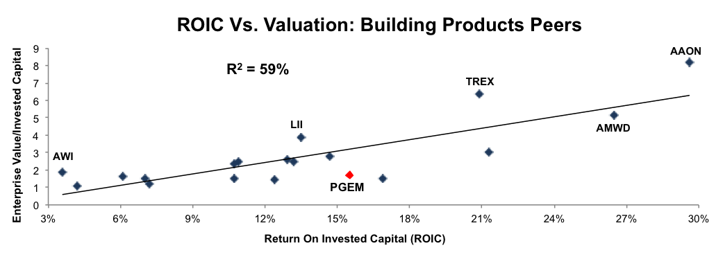 Profit Growth And Lean Valuation Point To Higher Prices