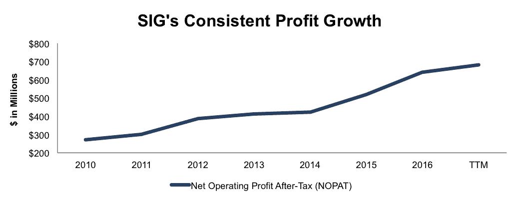 NewConstructs_SIG_ProfitGrowth_NewMAMDStocks_2016-09-14