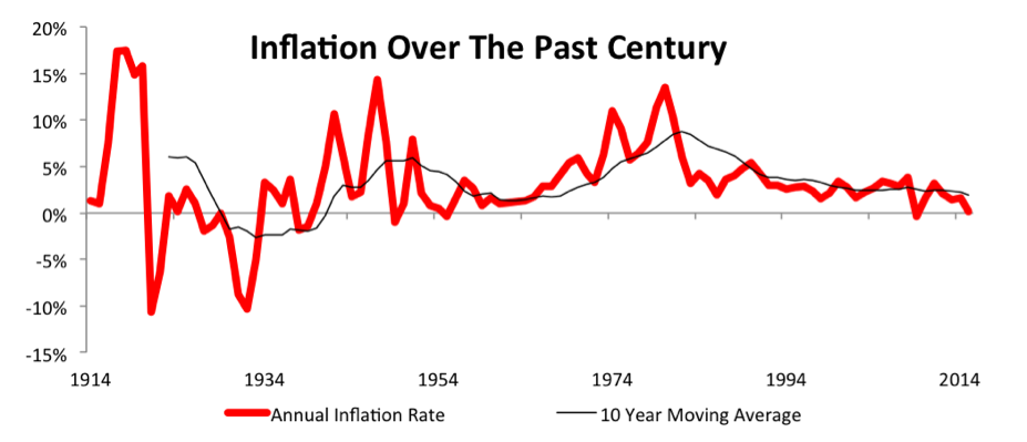NewConstructs_TrendsInUSinflation_PastCentury_2016-09-21