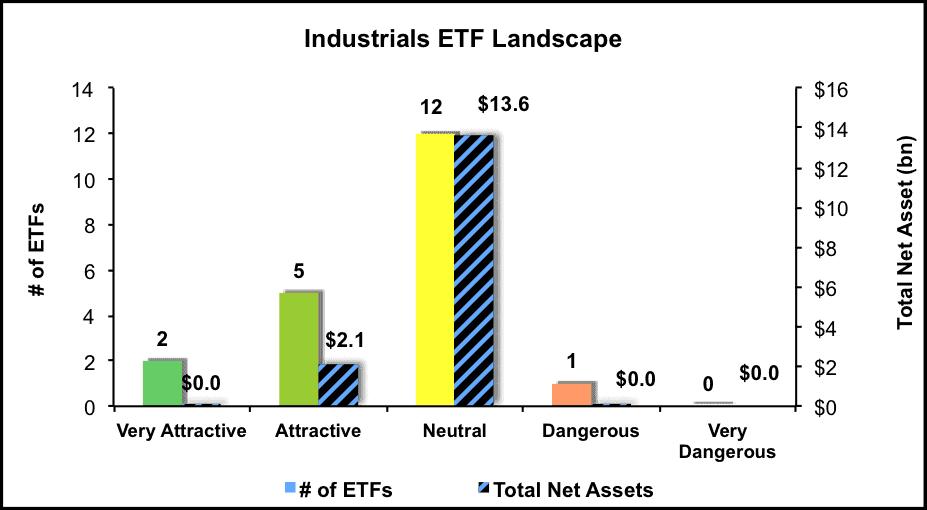 NewConstructs_ETFratingsLandscape_Industrials4Q16