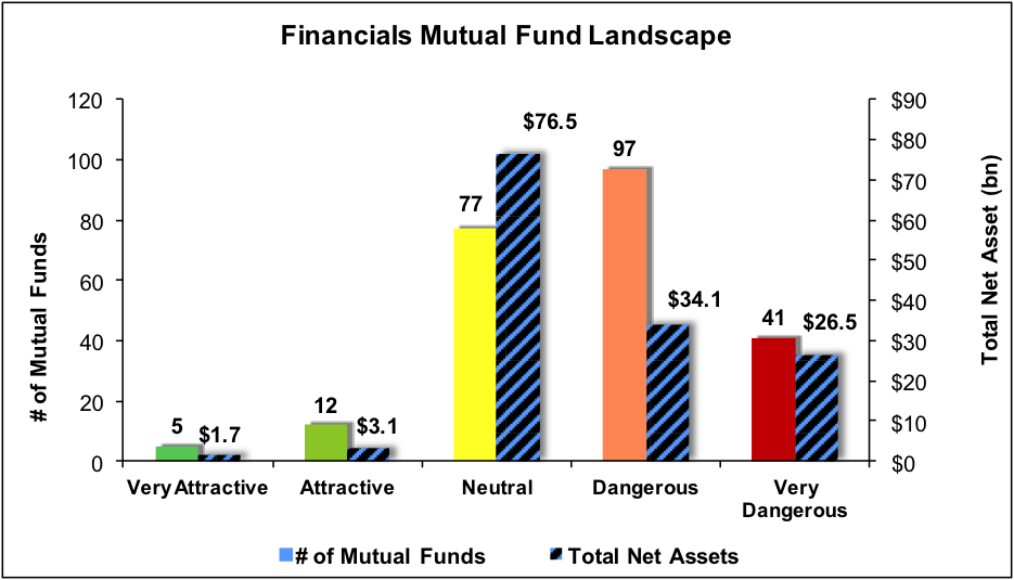 NewConstructs_MF_FinancialsSectorRatingsLandscape_4Q16