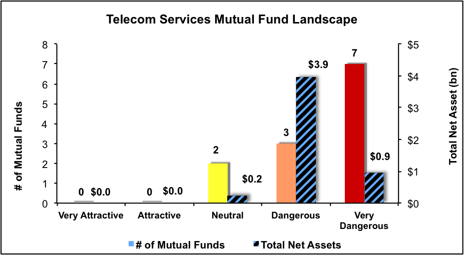 NewConstructs_MFratingsLandscape_TelecomServices_4Q16