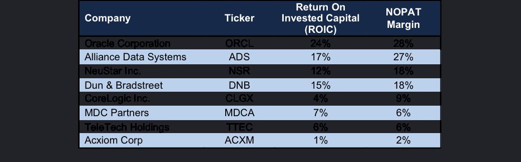 newconstructs_acxm_profitabilitycomparison_2016-11-21