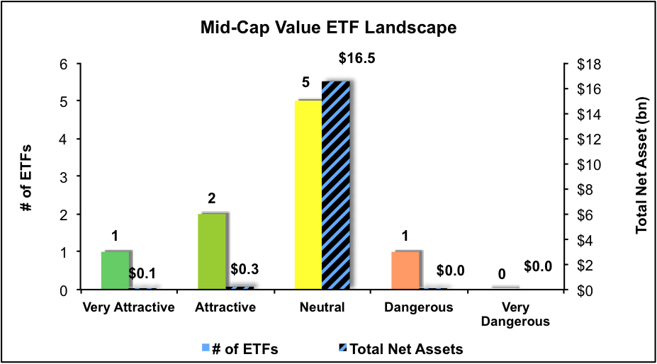 NewConstructs_ETFratingsLandscape_MidCapValue4Q16
