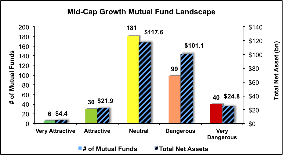 NewConstructs_MFratingsLandscape_MidCapGrowth4Q16