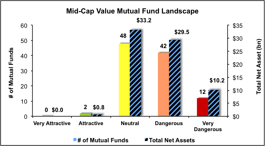 NewConstructs_MFratingsLandscape_MidCapValue4Q16