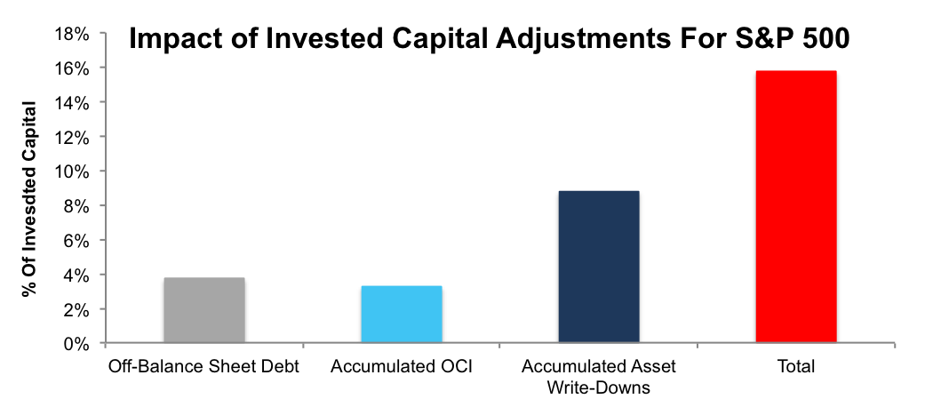 newconstructs_balancesheedadjustmentsforinvestedcapital_2016-12-5