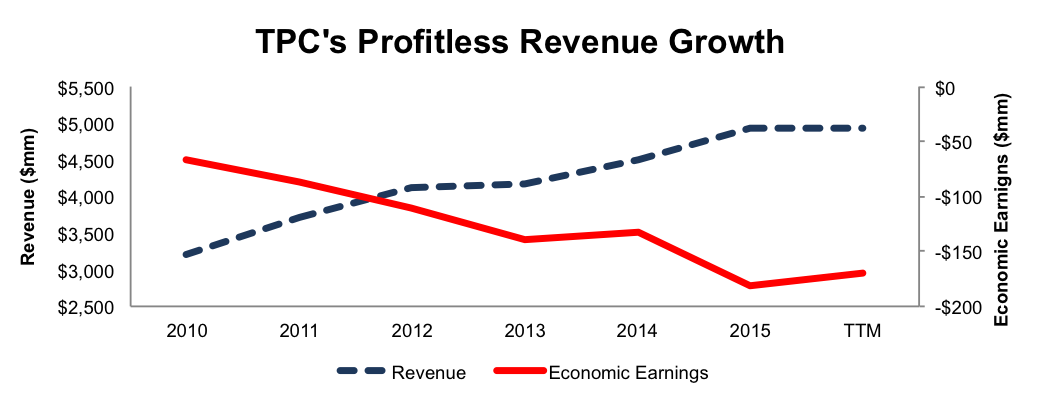 newconstructs_tpc_profitlessrevenuegrowth_2016-12-12