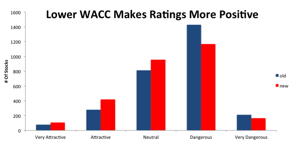newconstructs_waccupdate_ratingslandscape_2016-12-15