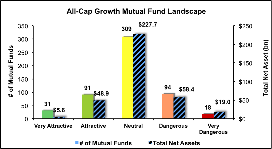 newconstructs_allcapgrowth_mfratingslandscape_1q17
