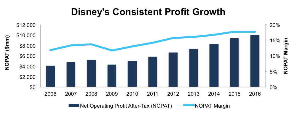 newconstructs_dis_profitabilitygrowth_2017-01-18