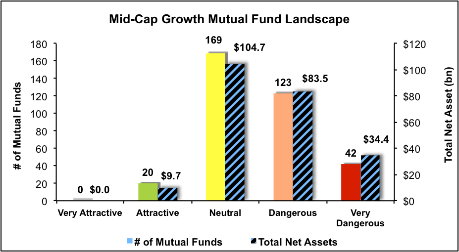 midcapgrowth1q17_figure4