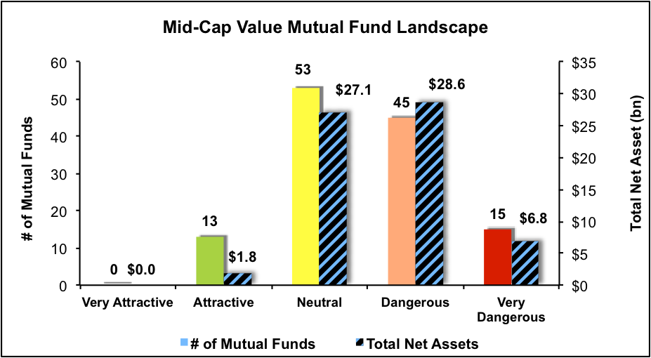 midcapvalue1q17_figure4