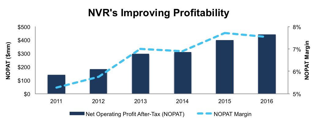 newconstructs_nvrimprovingprofitability_2017-03-16