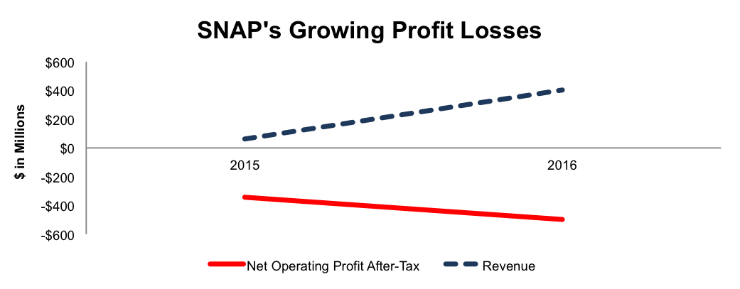 newconstructs_snap_growingprofitlosses_2017-03-01