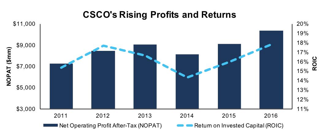 NewConstructs CSCO RisingProfitandROIC 2017 04 27
