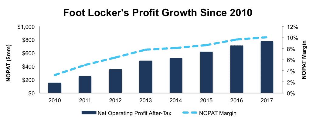 NewConstructs FL ProfitGrowth 2017 04 18