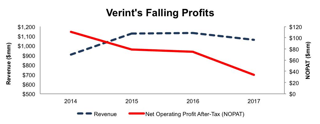 MSFT Microsoft Verint Systems VRNT
