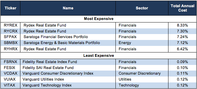 How to Avoid the Worst Sector Mutual Funds 2Q17 - New Constructs