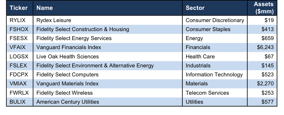 Figure 1 The Best Mutual Fund In Each Sector