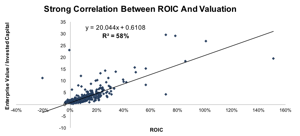 Bad ROIC Drives Bad Valuation